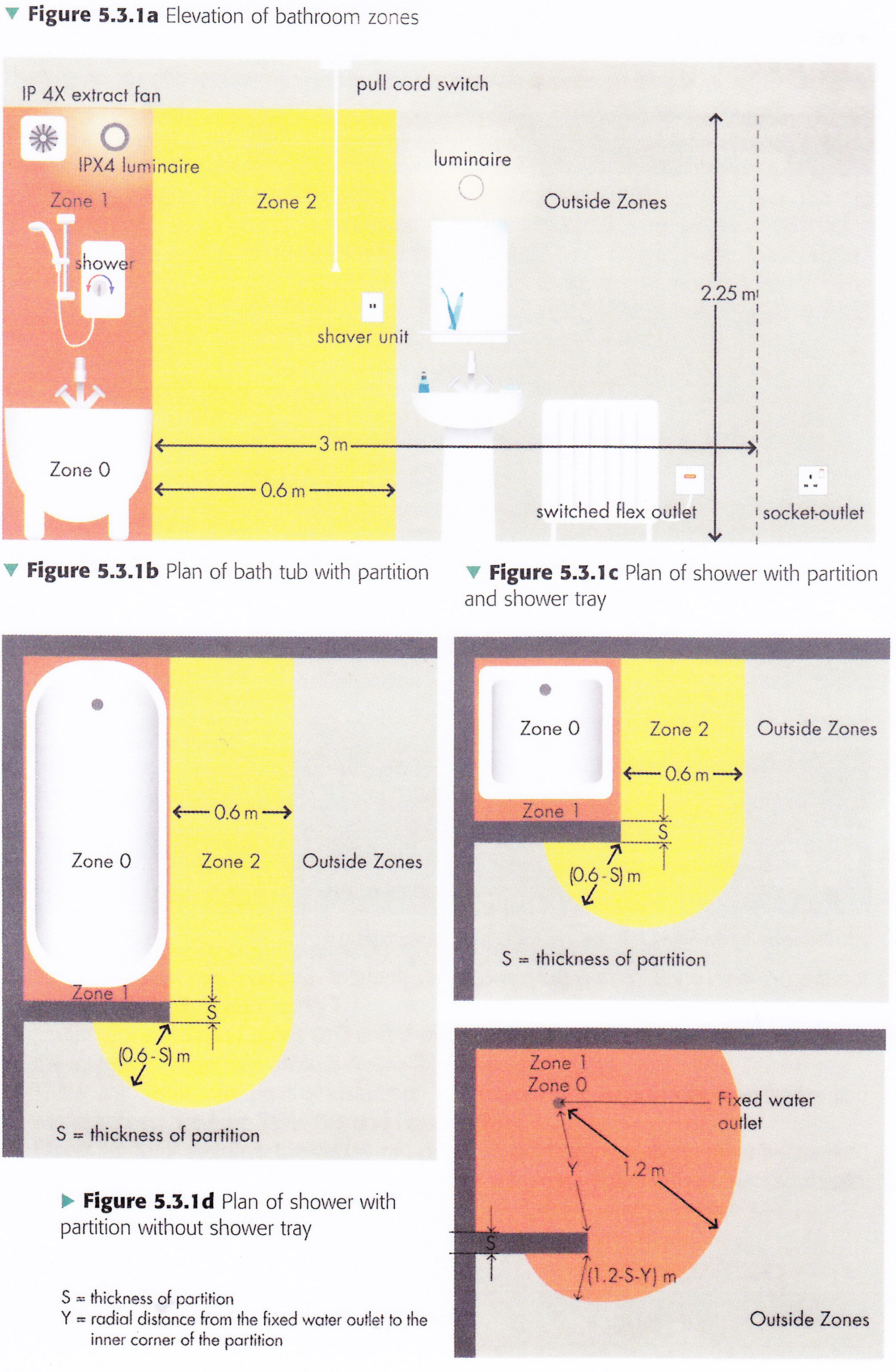 Electrical Wiring: Bathroom Electrical Wiring Zones on